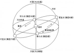 shunbun_setumei_wiki